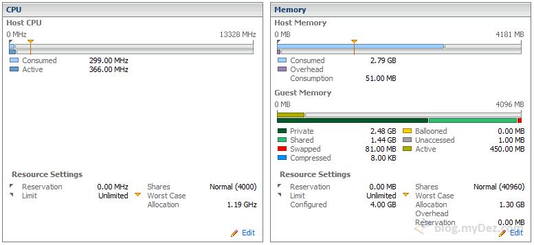 تصویر وضعیت استفاده از حافطه در یک ماشین مجازی در شرایطی که میزبان منابع به اندازه کافی ندارد